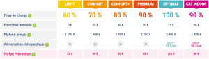 Tableau recapitulatif formules d assurance pour chat chez SanteVet